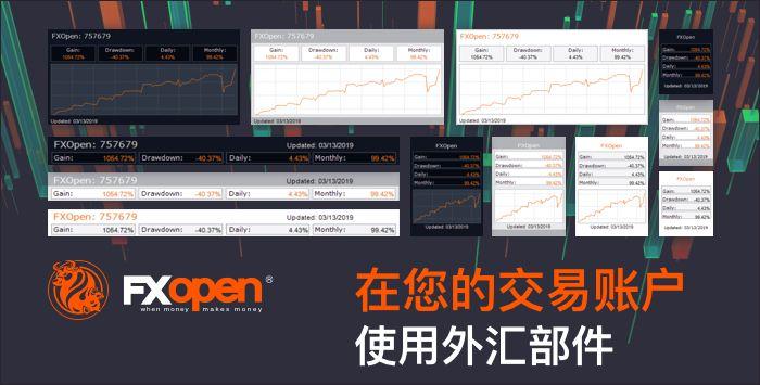 FXOpen 为外汇账户增加了获取分析插件的可能s