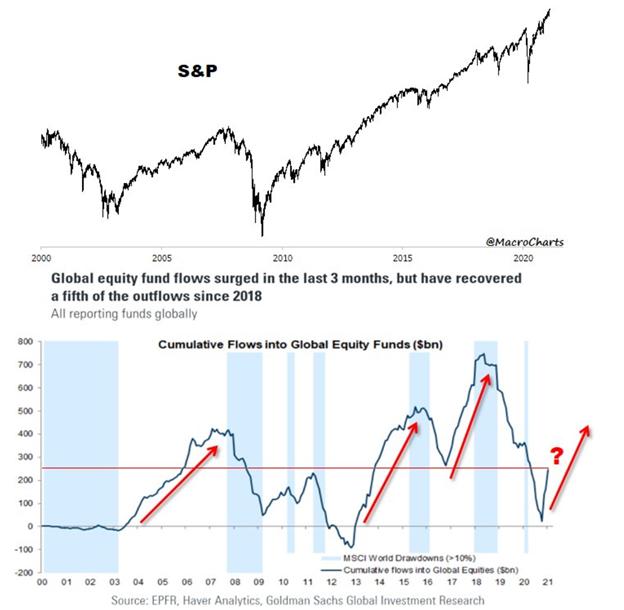 全球股票市场