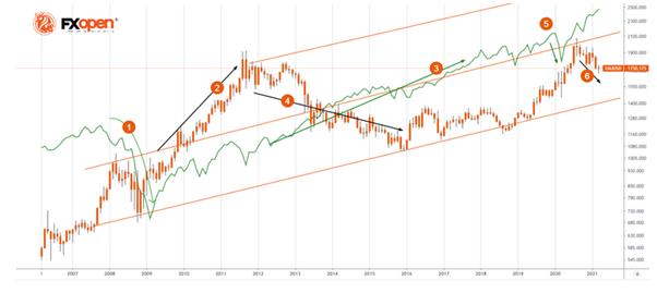 2021年黄金市场的主要阴谋