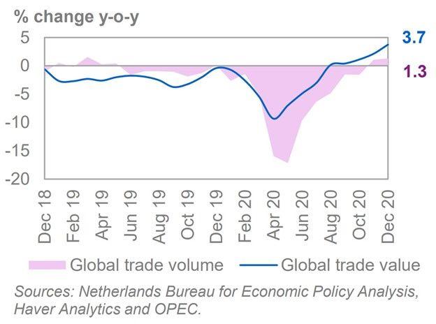 原油价格 从 高点回落,但看涨压力依然存在
