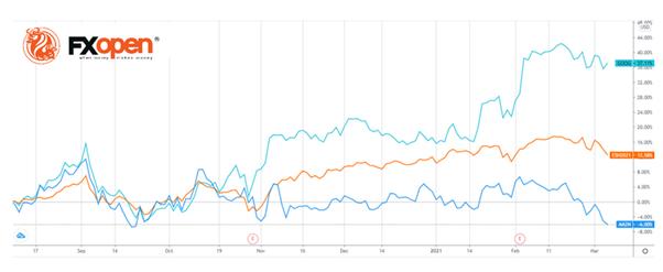 谷歌、亚马逊和标普500指数期货的动态